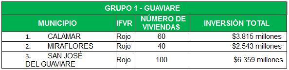 Convocatoria Guaviare